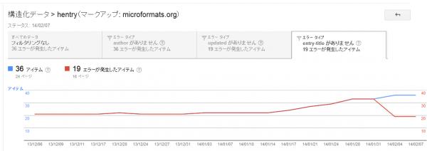 ウェブマスター ツール - 構造化データ - http_www.ncuhum.jp_