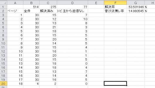 WordPress日本語フォーラムの解決率(自分が関わった分)を調べてみた