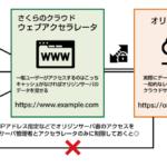 さくらのクラウド ウェブアクセラレータとwp-sacloud-webaccel プラグインでWordPressサイトまるごとCDN配信(上級編)